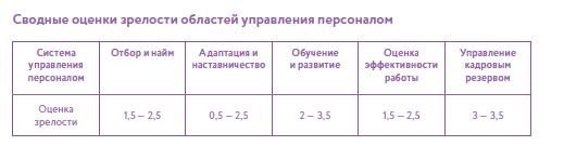 управление 2