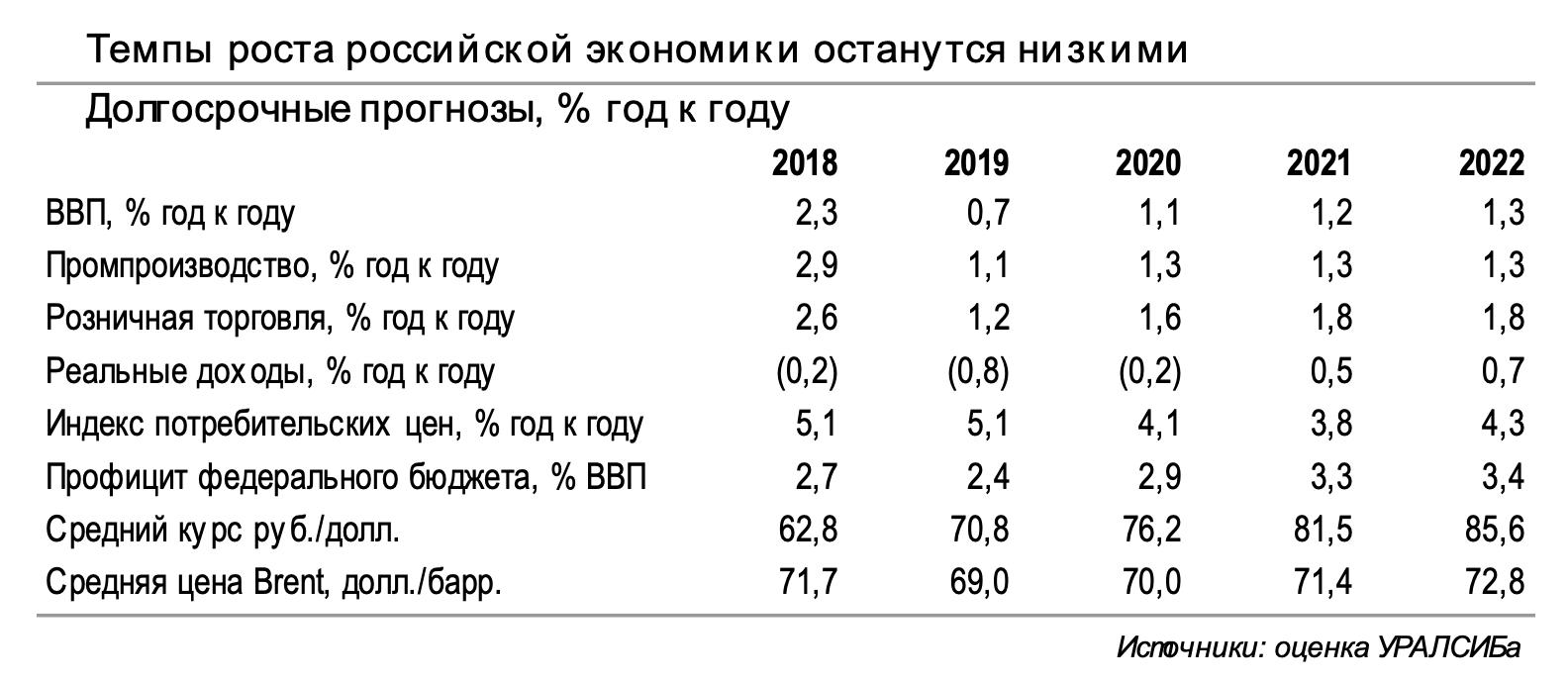 05_Темпы роста экономики РФ останутся низкими+