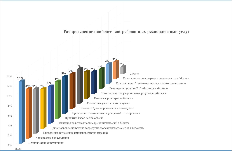 фото какой вид бизнеса востребован в россии откройте любую